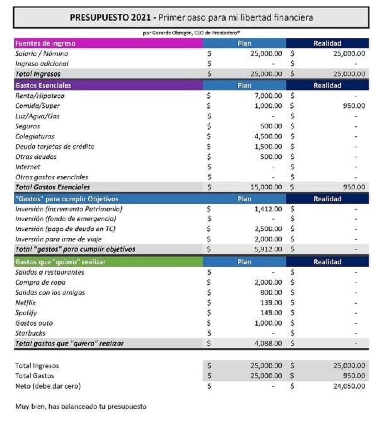 presupuesto 2021