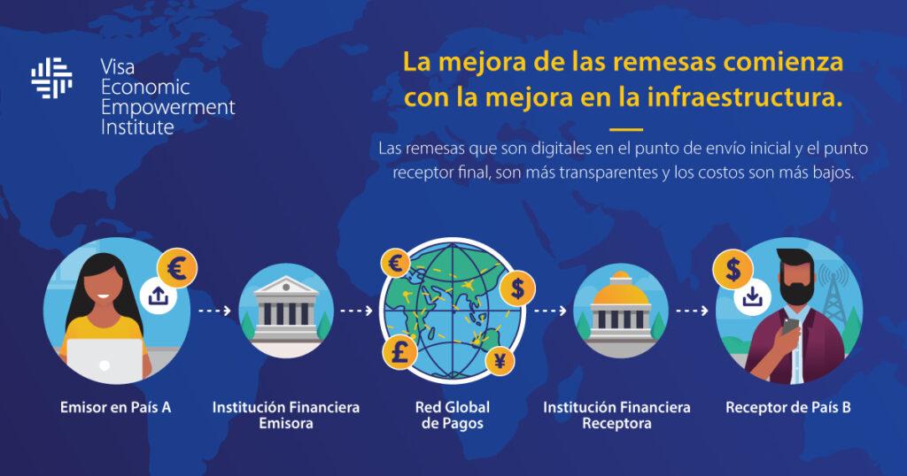 Remesas digitales cobran mayor importancia en economía: Visa