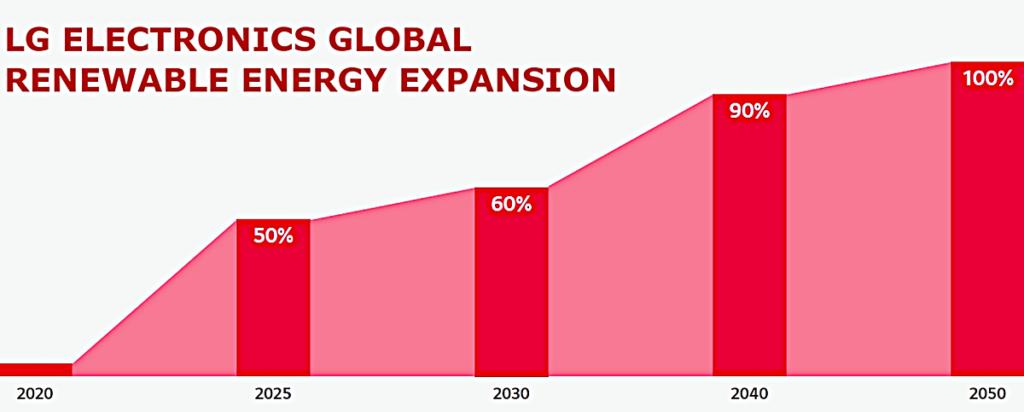 LG promete transición a 100% energía renovable para 2050